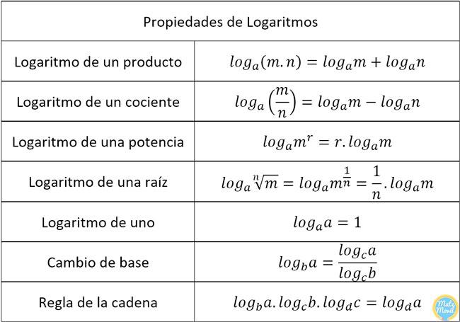 Propiedades-de-logaritmos