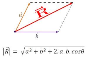 método-del-paralelogramo