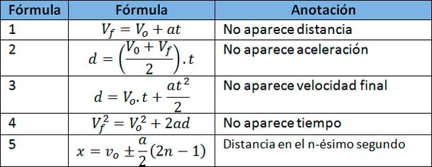 fórmulas-mruv