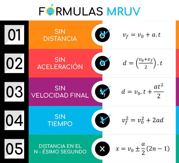 formulas-mruv-movimiento-rectilíneo-uniformemente-variado