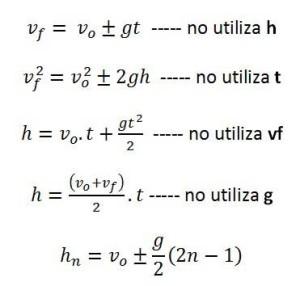 fórmulas caída libre física