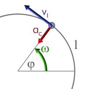 Gráfico-Movimiento-Circular-Uniforme-MCU