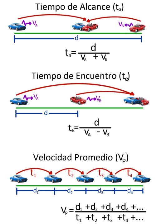 Tiempo-de-alcance-tiempo-de-encuentro-velocidad-promedio-2