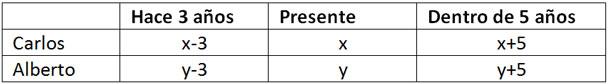 propiedades-problemas-sobre-edades-tabla-2