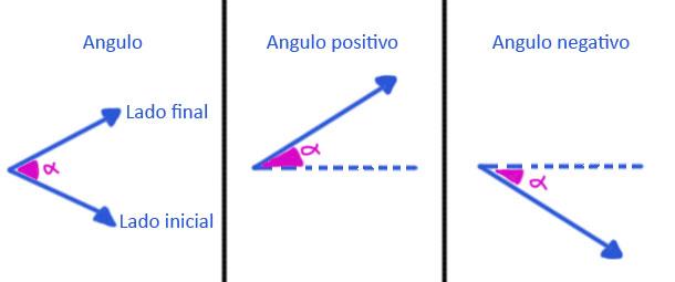 angulos-positivos-y-negativos