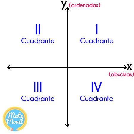 Sistema-de-coordenadas-rectangulares