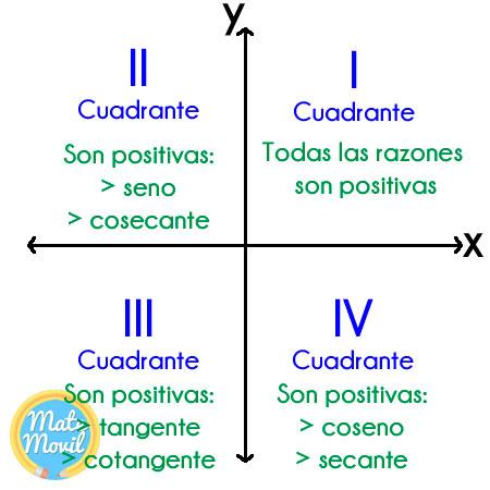razones-trigonométricas-positivas-en-cada-cuadrante