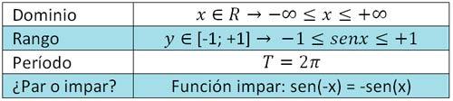 dominio-y-rango-función-seno