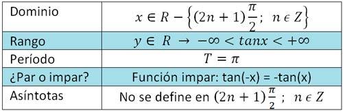 dominio-y-rango-función-tangente