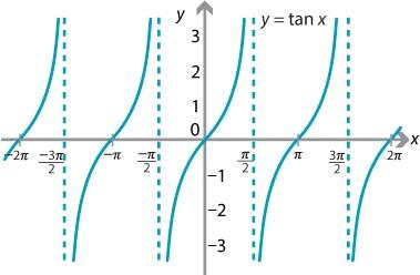 función-tangente