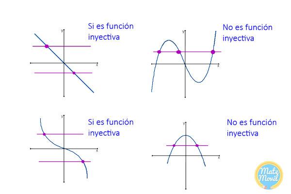 funciones-inyectivas-y-no-inyectivas