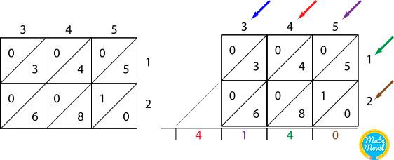 metodo-hindu-o-fibonacci