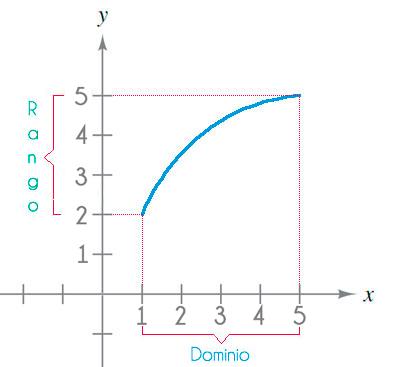 Dominio-y-rango-a-partir-de-una-gráfica