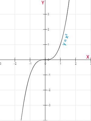 Función-impar-simetrías