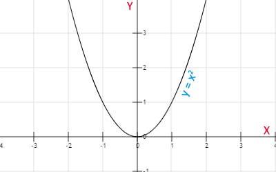 Función-par-simetrías