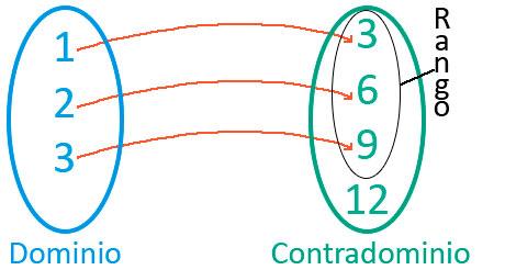Funcin inyectiva sobreyectiva y biyectiva ejercicios resueltos dominio y rango de funciones 1 ccuart Images