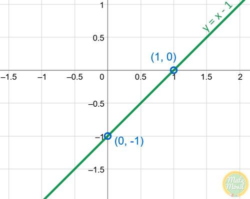 ejemplo-de-intersecciones-con-los-ejes-x-e-y