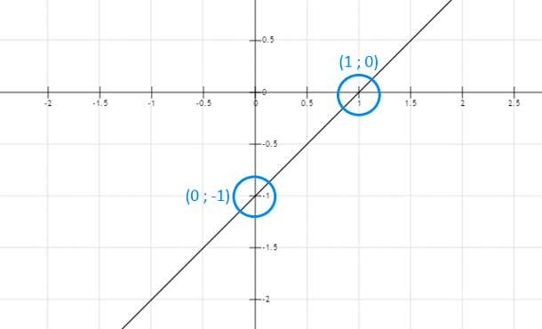 ejemplos-de-intersección-de-una-función-con-los-ejes
