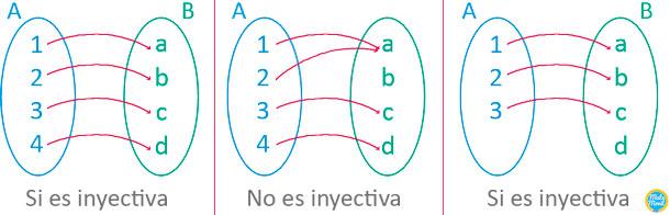 Funcin inyectiva sobreyectiva y biyectiva ejercicios resueltos funcin inyectiva ejemplos ccuart Choice Image