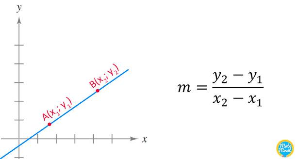 fórmula-pendiente-de-una-recta