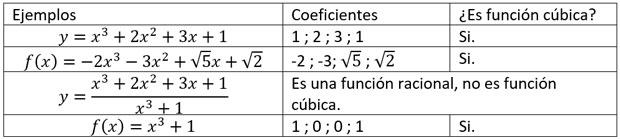 ejemplos-función-cúbica
