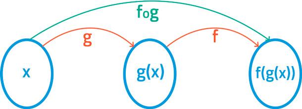 función-compuesta-diagrama-de-flechas