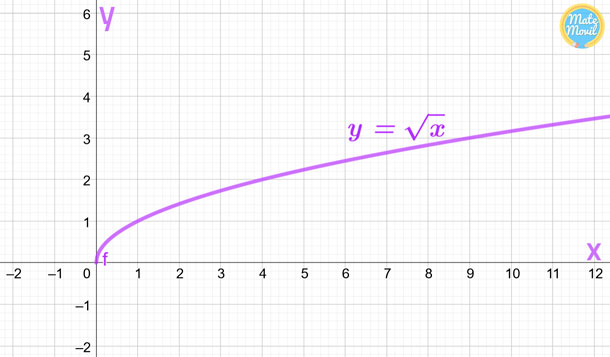 Función-raíz-cuadrada-gráfica