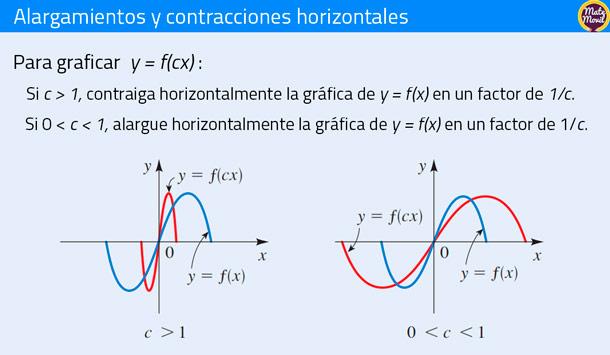 alargamientos y contracciones horizontales de funciones