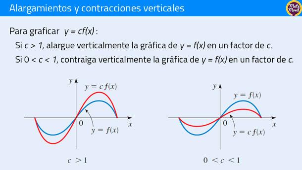 alargamientos y contracciones verticales de funciones