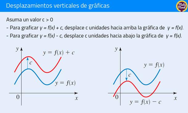 desplazamientos-verticales de funciones