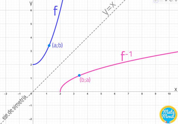 gráfica-de-una-función-inversa