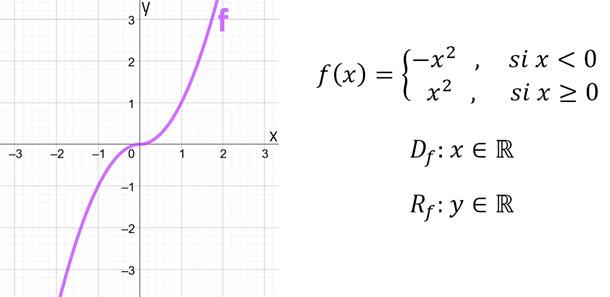 función-a-trozos-ejemplo-3