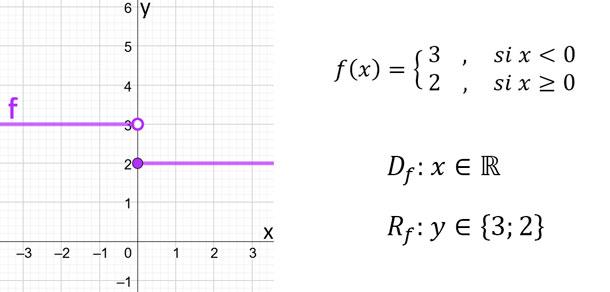 función-a-trozos-ejemplo