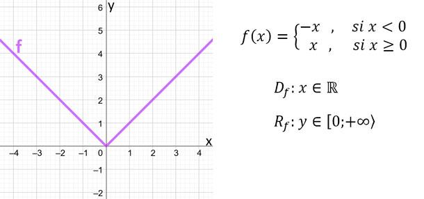 función-valor-absoluto-ejemplo