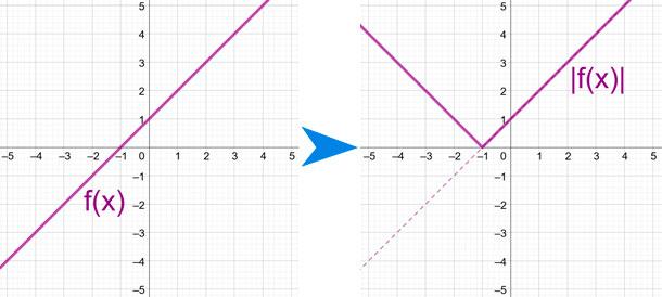 gráfica-de-función-valor-absoluto-ejemplo-2