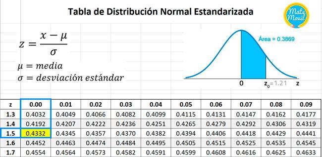 como-usar-la-tabla-z-áreas-bajo-la-curva-normal