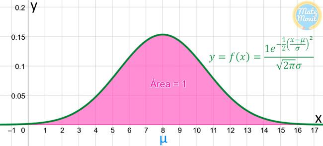 distribución-normal-características