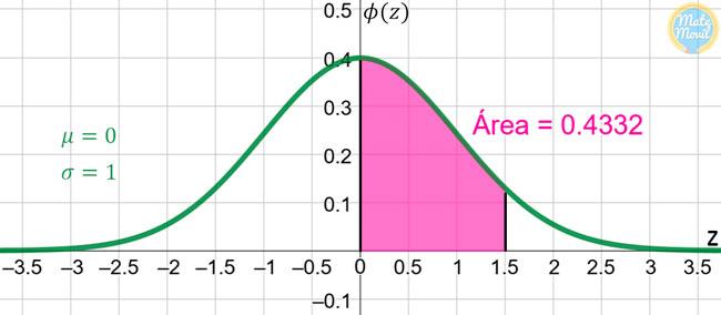 distribución-normal-estándar-ejemplo1