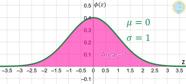 distribución-normal-estándar