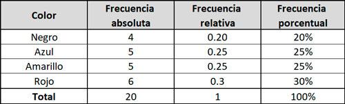 diagrama-de-frecuencias