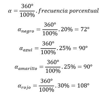 fórmula-ángulo-central-gráfico-de-pastel-torta-circular-2