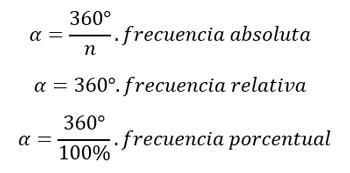 fórmula-ángulo-central-gráfico-de-pastel-torta-circular-3