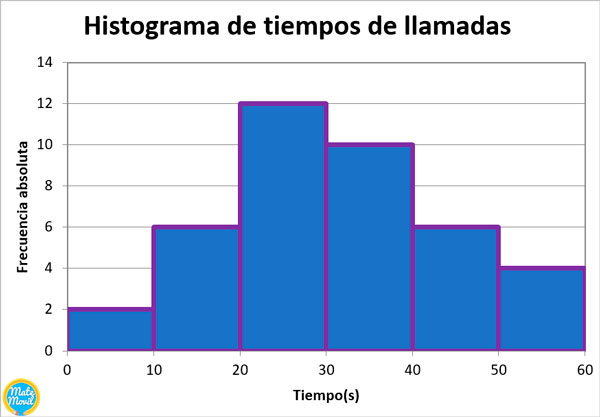 histograma-ejemplo-1