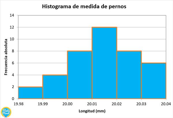 histograma-ejemplos