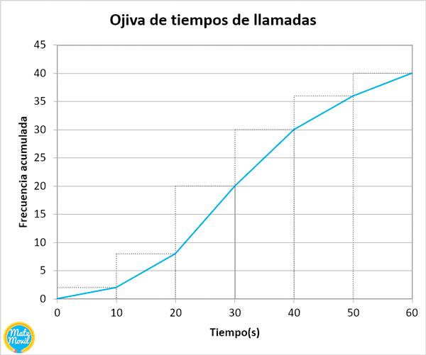 ojiva-de-frecuencias-acumuladas-ejemplo