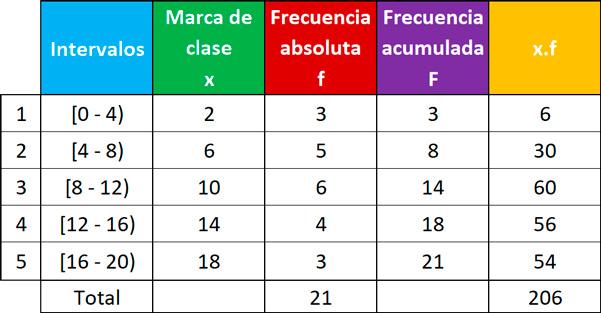 media-mediana-y-moda-para-datos-agrupados-en-intervalos-111