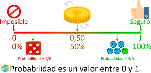 Probabilidades-gráfica