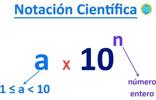 notación-científica