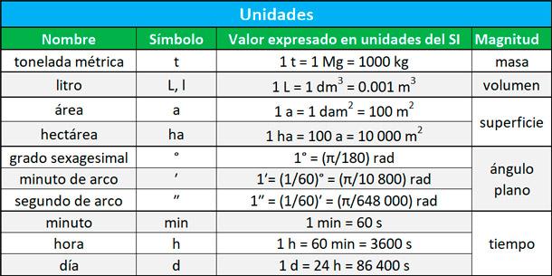 unidades que no forman parten del SI pero que se acepta su uso