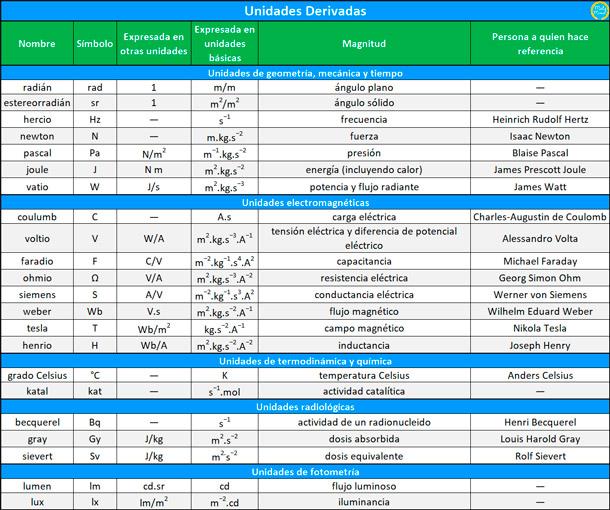 unidades-derivadas-del-sistema-internacional
